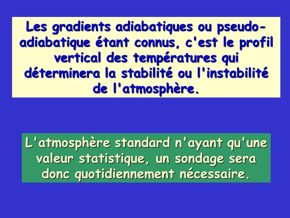 Les gradients adiabatiques ou pseudo- adiabatique étant connus, c'est le profil vertical des températures qui déterminera la stabilité ou l'instabilit