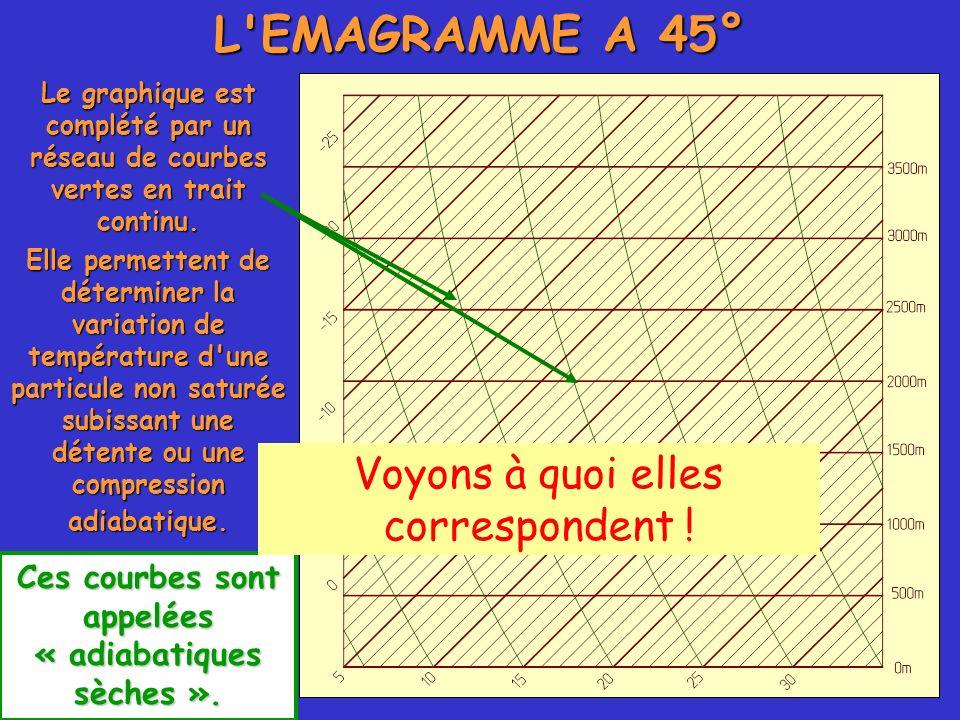 L'EMAGRAMME A 45° Le graphique est complété par un réseau de courbes vertes en trait continu. Ces courbes sont appelées « adiabatiques sèches ». Elle