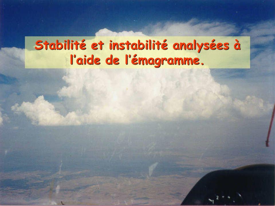 Stabilité et instabilité analysées à laide de lémagramme.