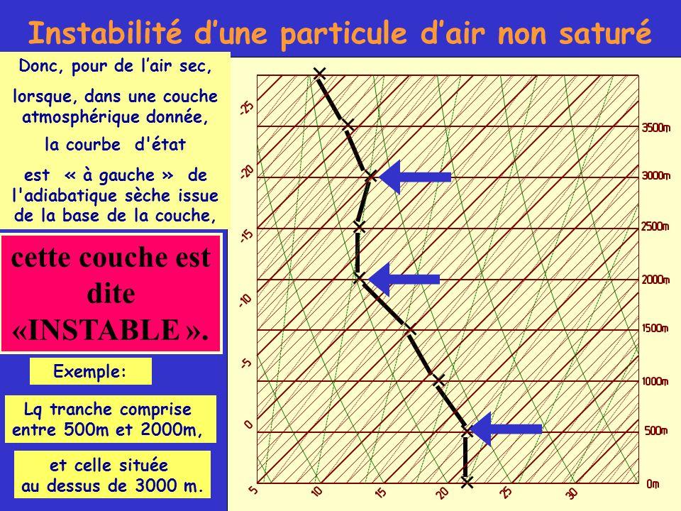 cette couche est dite «INSTABLE ». Instabilité dune particule dair non saturé Donc, pour de lair sec, lorsque, dans une couche atmosphérique donnée, l