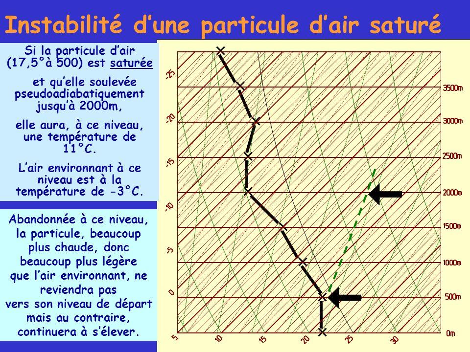 Instabilité dune particule dair saturé Si la particule dair (17,5°à 500) est saturée et quelle soulevée pseudoadiabatiquement jusquà 2000m, elle aura,