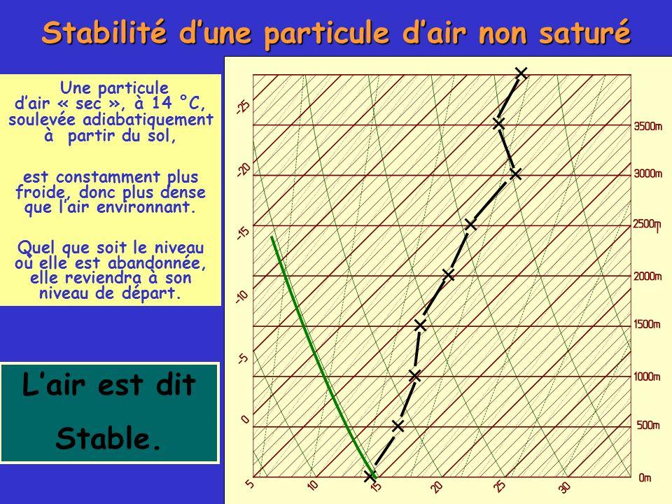 Stabilité dune particule dair non saturé Lair est dit Stable. Une particule dair « sec », à 14 °C, soulevée adiabatiquement à partir du sol, est const