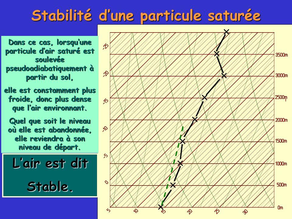 Stabilité dune particule saturée Dans ce cas, lorsquune particule dair saturé est soulevée pseudoadiabatiquement à partir du sol, elle est constamment