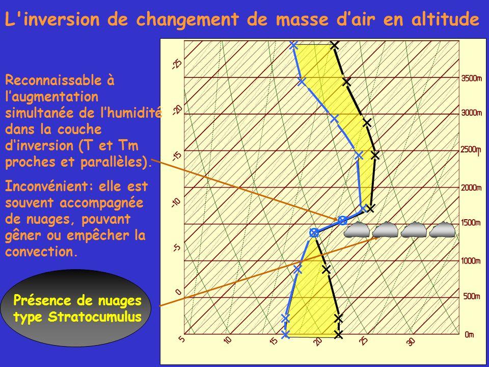 L'inversion de changement de masse dair en altitude Reconnaissable à laugmentation simultanée de lhumidité dans la couche dinversion (T et Tm proches