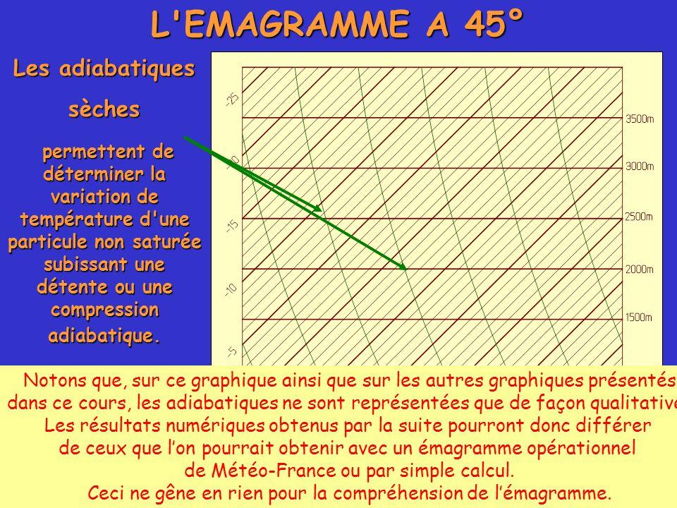 L'EMAGRAMME A 45° Les adiabatiques sèches permettent de déterminer la variation de température d'une particule non saturée subissant une détente ou un