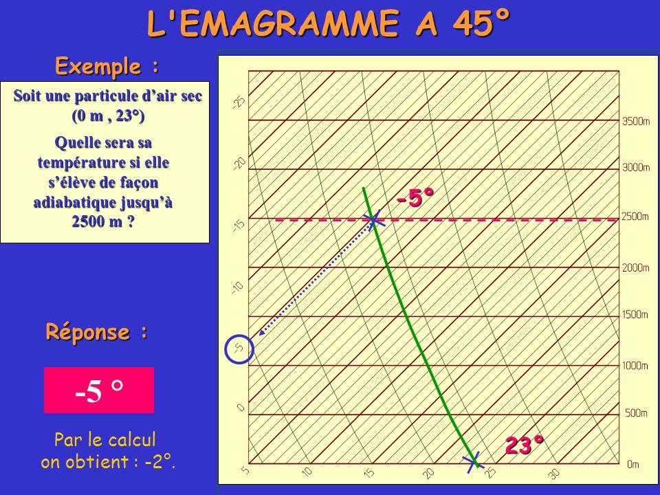 Exemple : Soit une particule dair sec (0 m, 23°) Quelle sera sa température si elle sélève de façon adiabatique jusquà 2500 m ? 23° -5° Réponse : -5 °