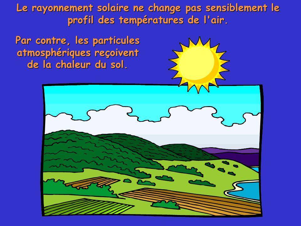 Le rayonnement solaire ne change pas sensiblement le profil des températures de l'air. Par contre, les particules atmosphériques reçoivent de la chale