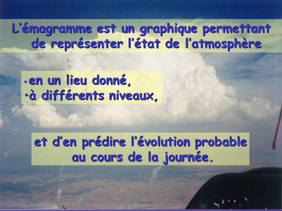Lémagramme est un graphique permettant de représenter létat de latmosphère et den prédire lévolution probable au cours de la journée. au cours de la j