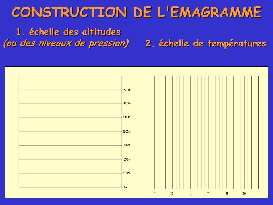 CONSTRUCTION DE L'EMAGRAMME 1. échelle des altitudes (ou des niveaux de pression) 2. échelle de températures