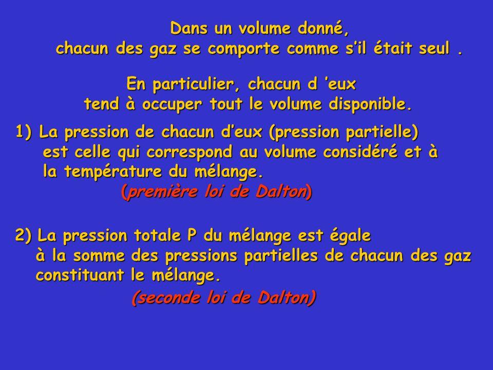 Dans un volume donné, chacun des gaz se comporte comme sil était seul. 1)La pression de chacun deux (pression partielle) est celle qui correspond au v