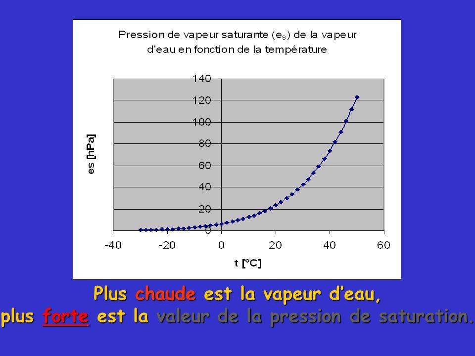 Plus chaude est la vapeur deau, plus forte est la valeur de la pression de saturation.