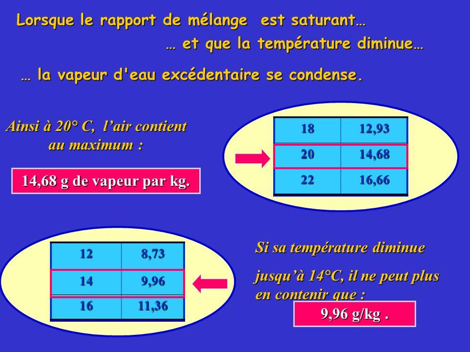 Lorsque le rapport de mélange est saturant… … et que la température diminue… … la vapeur d'eau excédentaire se condense. Ainsi à 20° C, lair contient