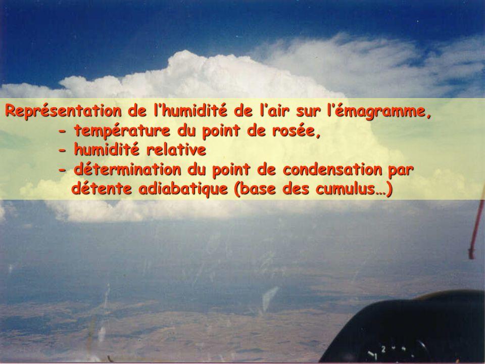 Représentation de lhumidité de lair sur lémagramme, - température du point de rosée, - humidité relative - détermination du point de condensation par