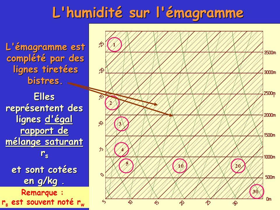L'humidité sur l'émagramme L'émagramme est complété par des lignes tiretées bistres. Elles représentent des lignes d'égal rapport de mélange saturant