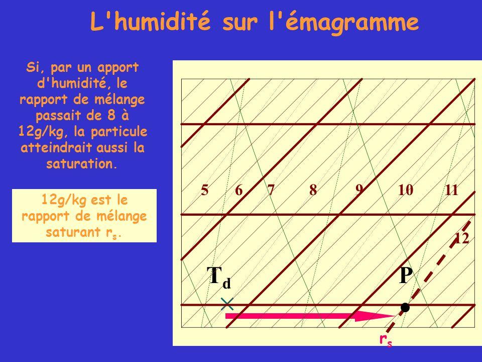 TdTd L'humidité sur l'émagramme 105678911 12 Si, par un apport d'humidité, le rapport de mélange passait de 8 à 12g/kg, la particule atteindrait aussi
