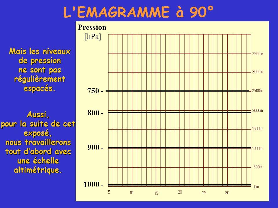 L'EMAGRAMME à 90° 750 - Pression [hPa] 800 - 900 - 1000 - Mais les niveaux de pression ne sont pas régulièrementespacés. Aussi, pour la suite de cet e