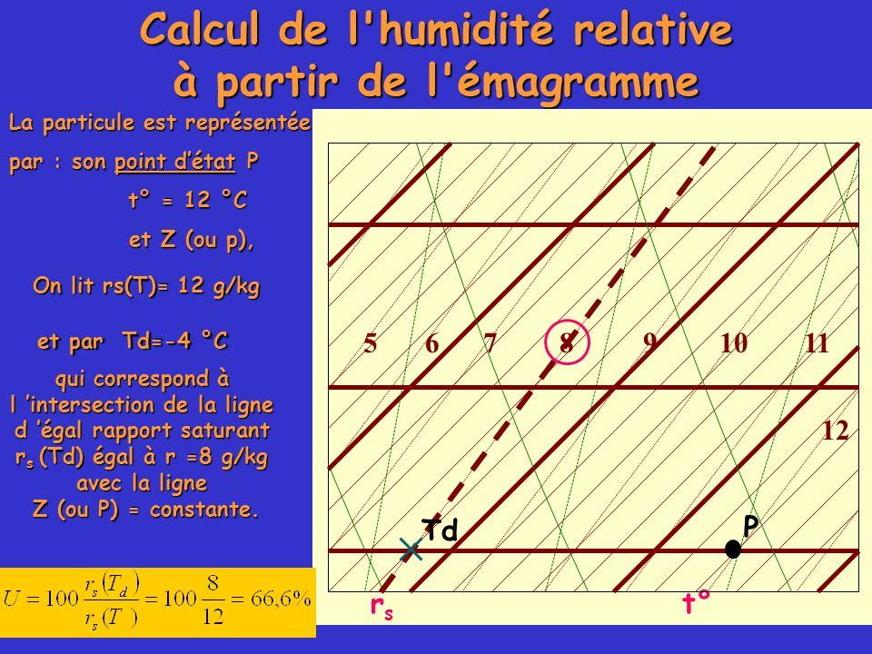La particule est représentée par : son point détat P t° = 12 °C et Z (ou p), et Z (ou p), qui correspond à l intersection de la ligne d égal rapport s