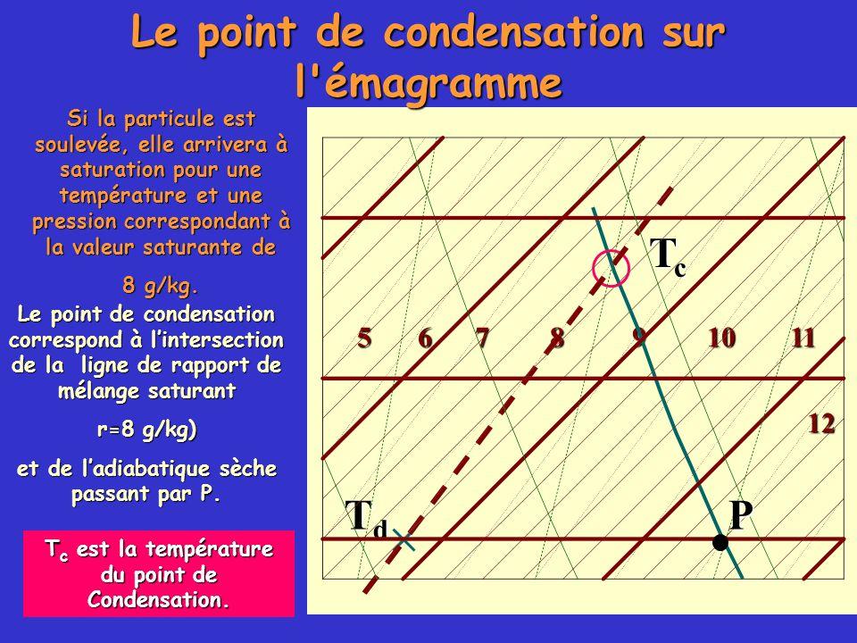 Le point de condensation sur l'émagramme 105678911 12 TdTdTdTd Si la particule est soulevée, elle arrivera à saturation pour une température et une pr