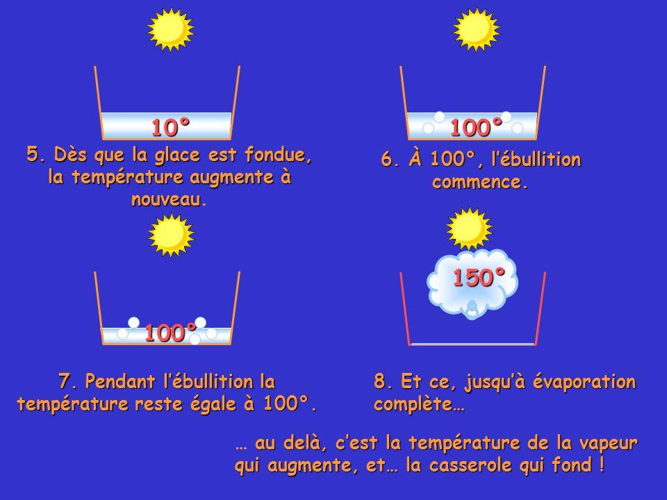 10° 5. Dès que la glace est fondue, la température augmente à nouveau 5. Dès que la glace est fondue, la température augmente à nouveau. 6. À 100°, lé