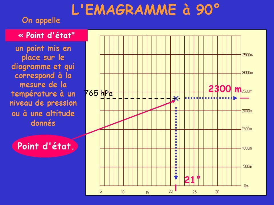 Sur l émagramme, le point représentatif de la particule d air non saturé suivra une adiabatique « sèche »… … jusqu au croisement avec la la courbe d état.