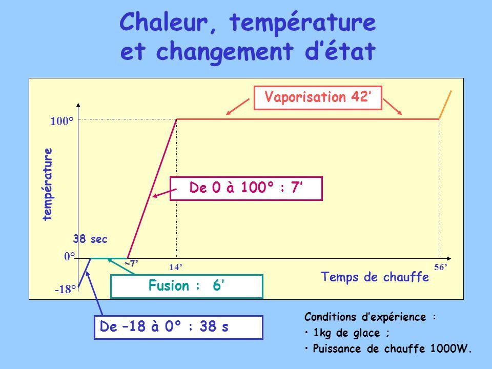 Temps de chauffe température 100° 0° -18° 38 sec ~7~7~7~7 1456 Vaporisation 42 De 0 à 100° : 7 Fusion : 6 De –18 à 0° : 38 s Conditions dexpérience :