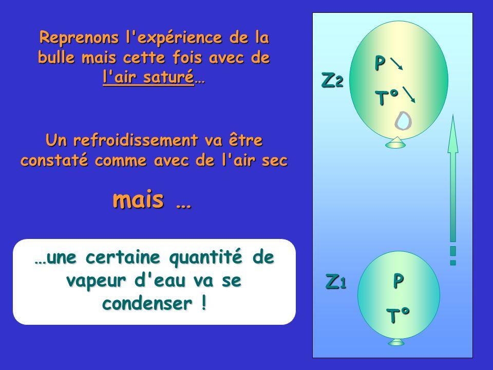 Reprenons l'expérience de la bulle mais cette fois avec de l'air saturé… PT° PT° Z1Z1Z1Z1 Z2Z2Z2Z2 Un refroidissement va être constaté comme avec de l