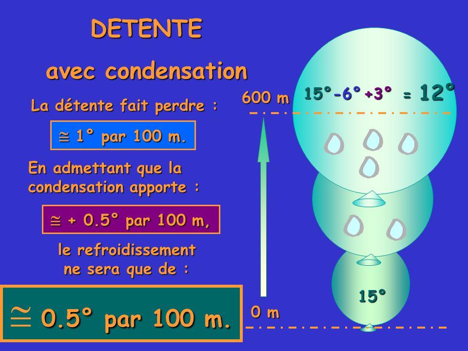 DETENTE avec condensation 15° En admettant que la condensation apporte : 0.5° par 100 m. 0.5° par 100 m. La détente fait perdre : 1° par 100 m. 1° par