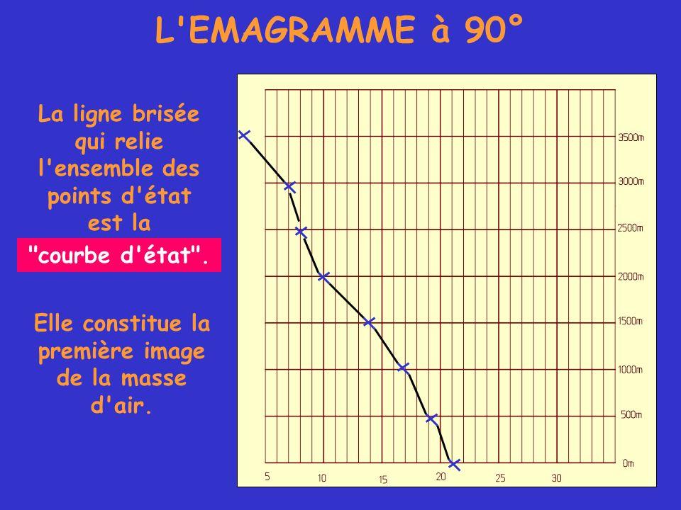 L humidité sur l émagramme En effet, la particule définie par : sa température t = 12°C, son altitude Z (ou sa pression p) et son rapport de mélange r = 8g/kg, 105678911 12 T d =4 °C r =r s = 8 g/kg sera saturée sera saturée si l on abaisse sa température, à pression constante (même altitude), (même altitude), jusqu à t= 4 °C où r = r s =8 g/kg.