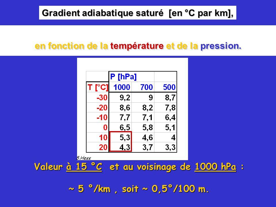 Gradient adiabatique saturé [en °C par km], S.Hess Valeur à 15 °C et au voisinage de 1000 hPa : ~ 5 °/km, soit ~ 0,5°/100 m. en fonction de la tempéra