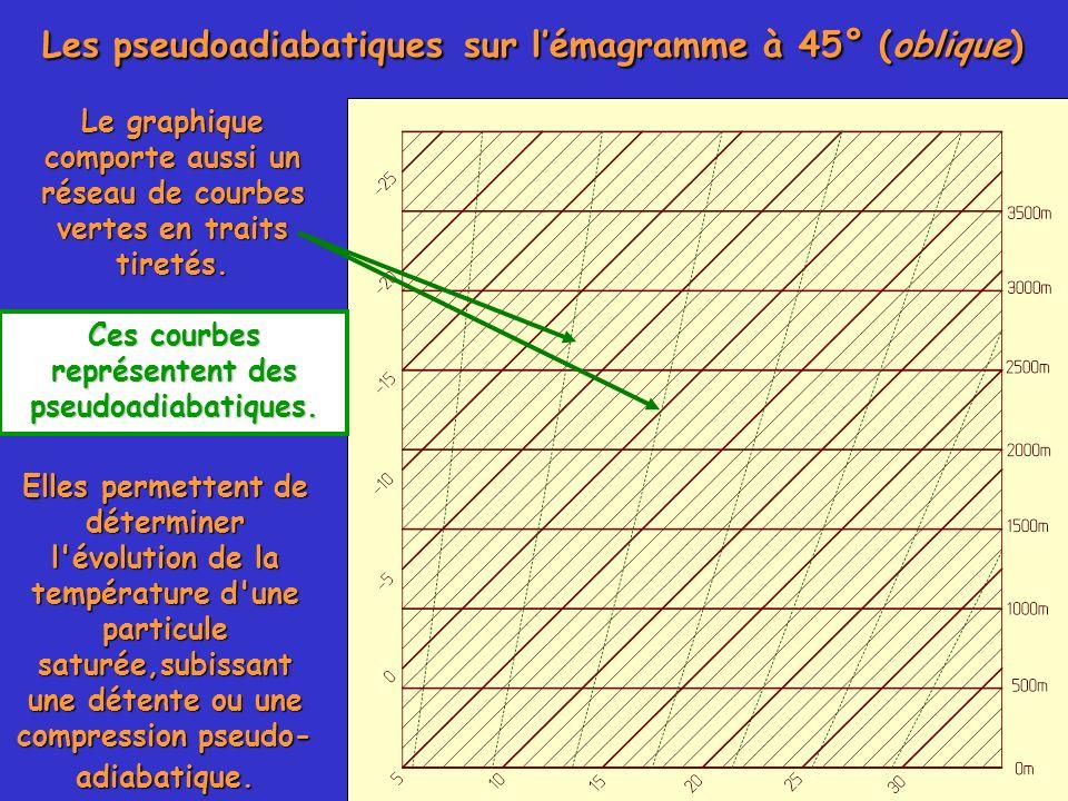 Le graphique comporte aussi un réseau de courbes vertes en traits tiretés. Ces courbes représentent des pseudoadiabatiques. Les pseudoadiabatiques sur