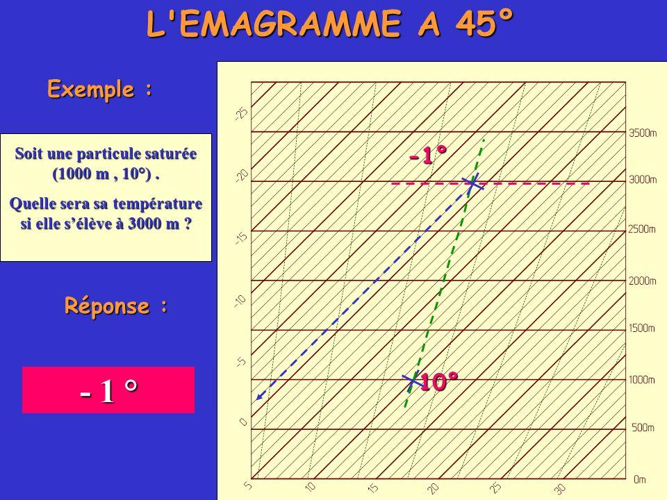 L'EMAGRAMME A 45° Exemple : Soit une particule saturée (1000 m, 10°). Quelle sera sa température si elle sélève à 3000 m ? 10° -1° Réponse : - 1 °