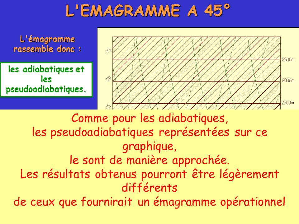 L'EMAGRAMME A 45° L'émagramme rassemble donc : les adiabatiques et les pseudoadiabatiques. Comme pour les adiabatiques, les pseudoadiabatiques représe