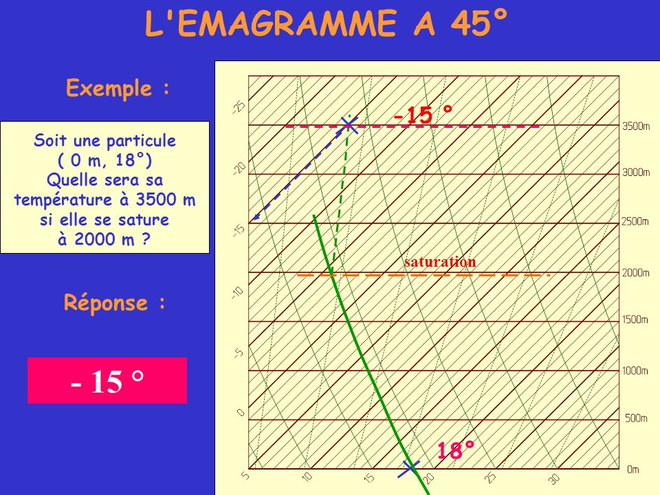 L'EMAGRAMME A 45° Exemple : Soit une particule ( 0 m, 18°) Quelle sera sa température à 3500 m si elle se sature à 2000 m ? 18° saturation -15 ° Répon