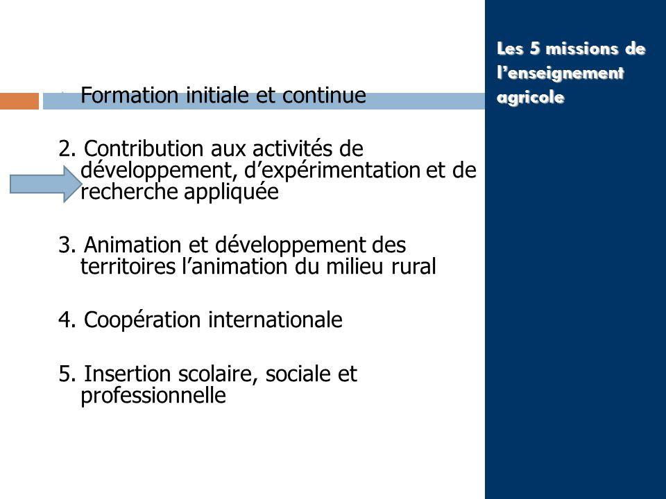 Les 5 missions de lenseignement agricole 1. Formation initiale et continue 2. Contribution aux activités de développement, dexpérimentation et de rech