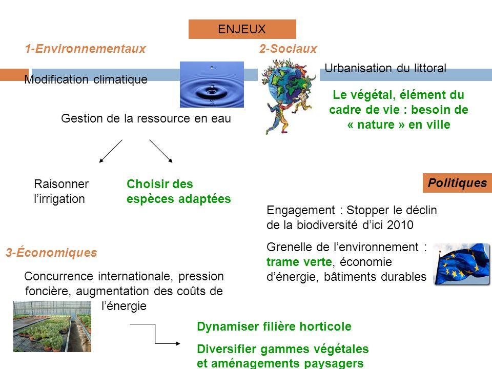 Engagement : Stopper le déclin de la biodiversité dici 2010 Grenelle de lenvironnement : trame verte, économie dénergie, bâtiments durables Politiques Modification climatique 1-Environnementaux Gestion de la ressource en eau Raisonner lirrigation Choisir des espèces adaptées 2-Sociaux Le végétal, élément du cadre de vie : besoin de « nature » en ville Urbanisation du littoral Concurrence internationale, pression foncière, augmentation des coûts de lénergie 3-Économiques Dynamiser filière horticole Diversifier gammes végétales et aménagements paysagers ENJEUX