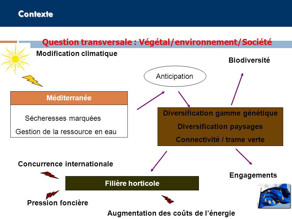 Contexte Diversification gamme génétique Diversification paysages Connectivité / trame verte Question transversale : Végétal/environnement/Société Eng