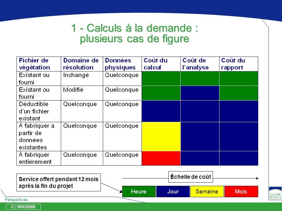 18/03/2005 Perspectives 2 1 - Calculs à la demande : plusieurs cas de figure HeureJour SemaineMois Échelle de coût Service offert pendant 12 mois aprè