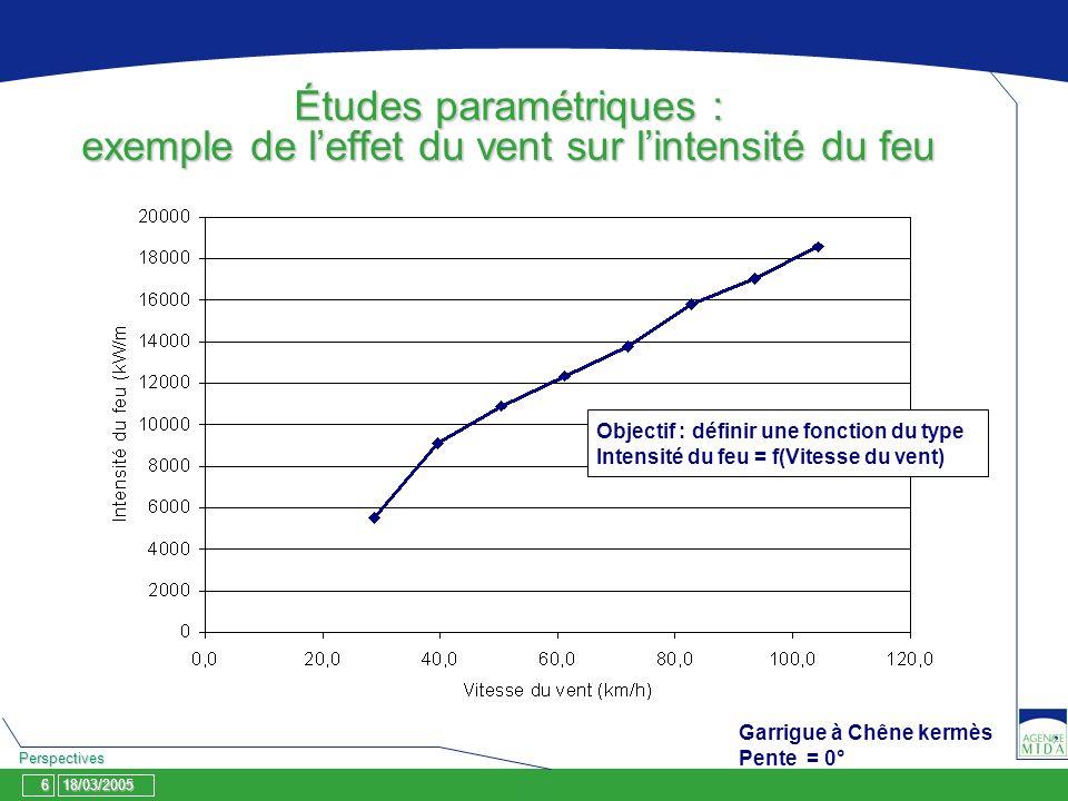 18/03/2005 Perspectives 6 Études paramétriques : exemple de leffet du vent sur lintensité du feu Garrigue à Chêne kermès Pente = 0° Objectif : définir une fonction du type Intensité du feu = f(Vitesse du vent)