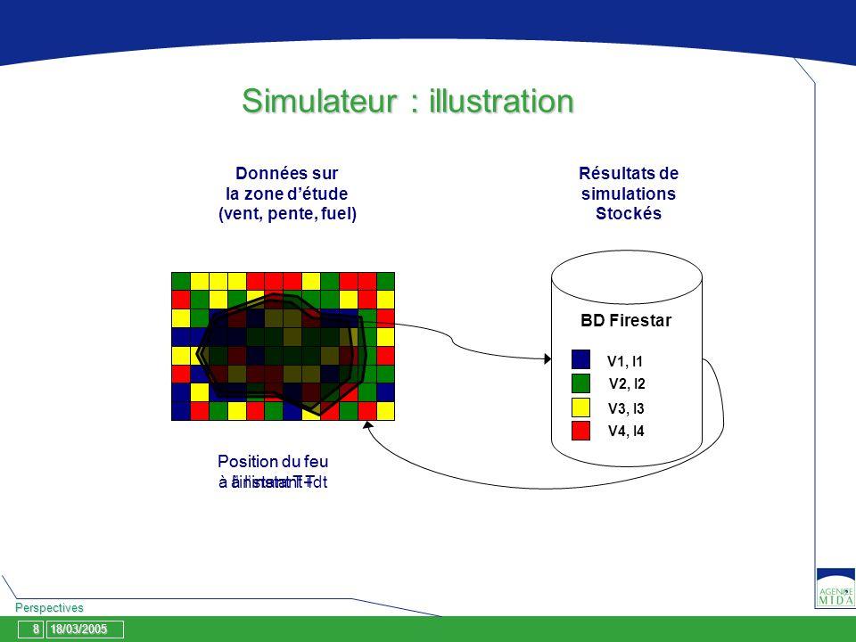 18/03/2005 Perspectives 8 Simulateur : illustration BD Firestar V1, I1 V2, I2 V3, I3 V4, I4 Position du feu à linstant T Position du feu à linstant T+