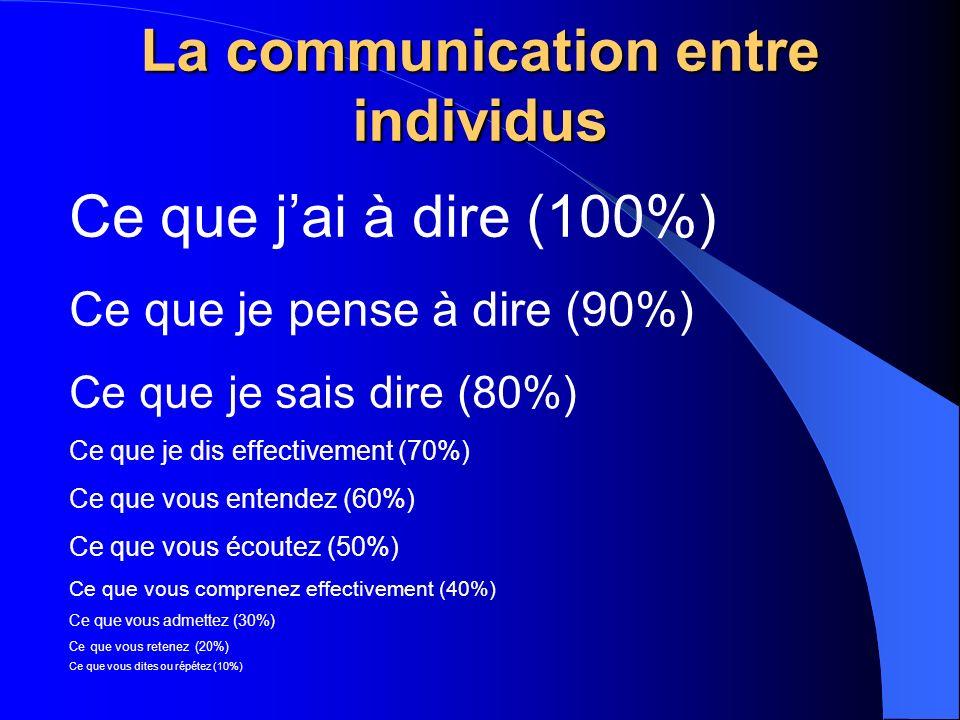 Les canaux de communication entre les individus La voix 38% le son, le ton, le rythme, le débit, larticulation, les silences La gestuelle 55% le regard, les gestes, les déplacements, les mimiques, la posture, lattitude Les mots7% le langage, lorganisation des mots entre eux