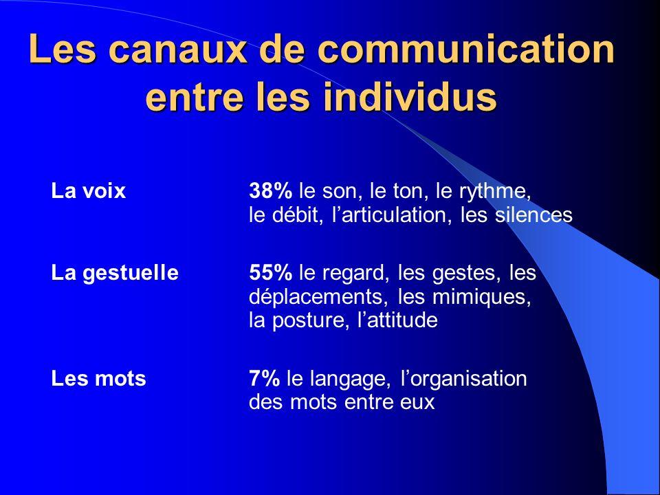 Entre les individus la voix 38% le son, le ton, le rythme, le
