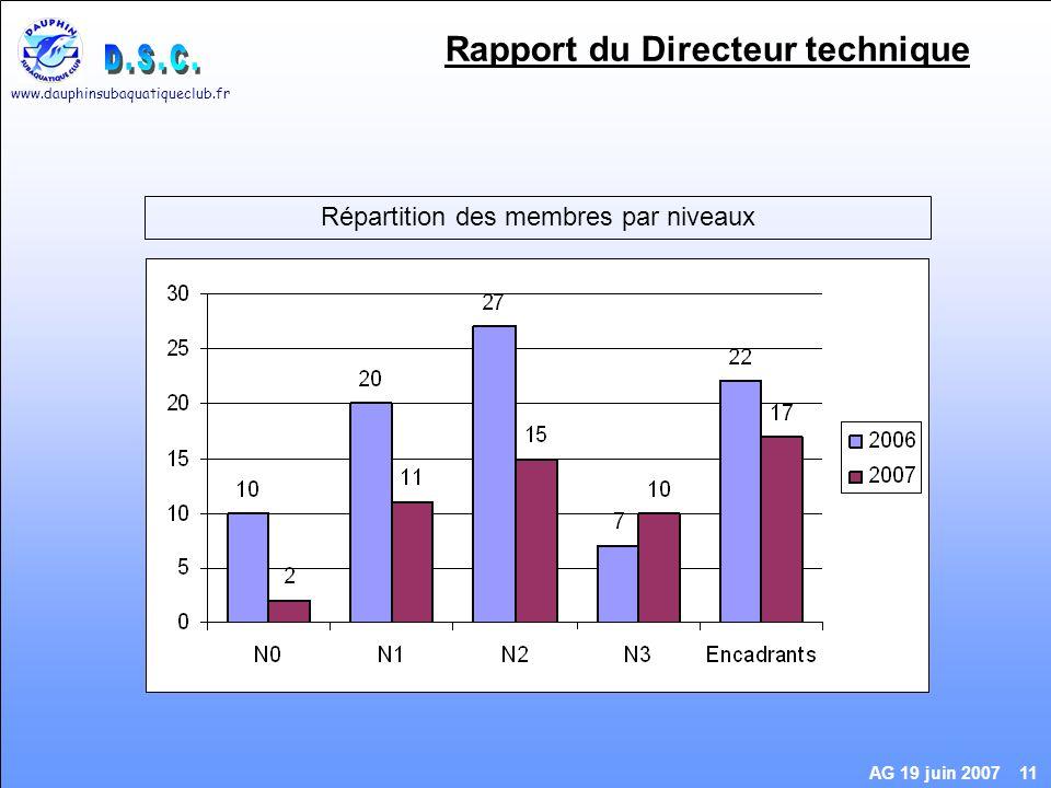 www.dauphinsubaquatiqueclub.fr AG 19 juin 2007 11 Rapport du Directeur technique Répartition des membres par niveaux