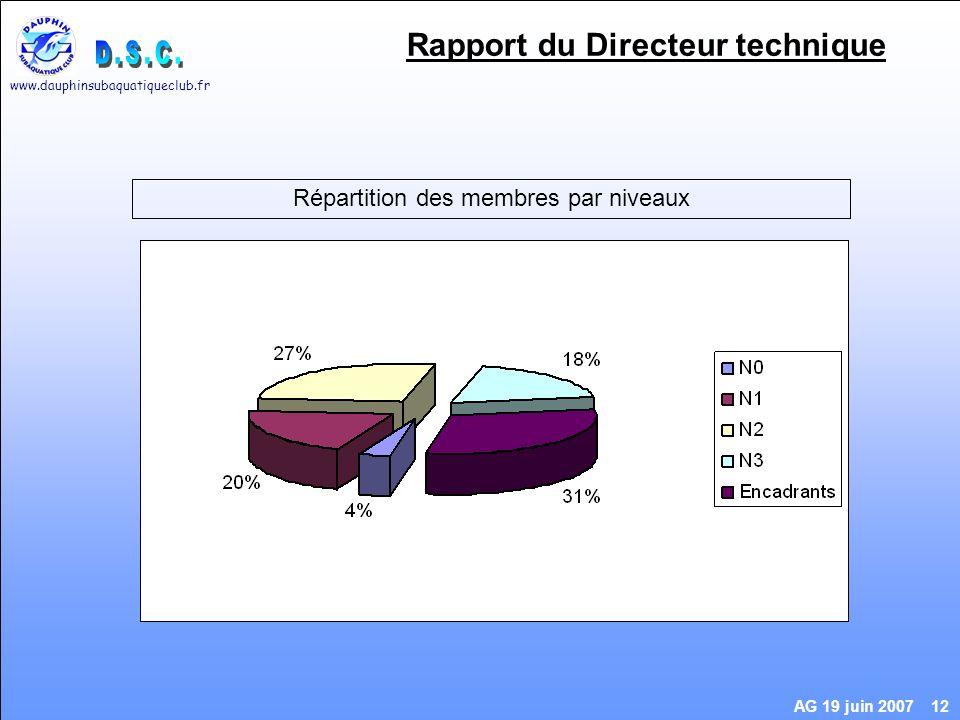 www.dauphinsubaquatiqueclub.fr AG 19 juin 2007 12 Rapport du Directeur technique Répartition des membres par niveaux