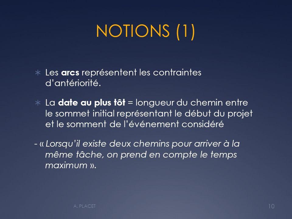 NOTIONS (1) Les arcs représentent les contraintes dantériorité.
