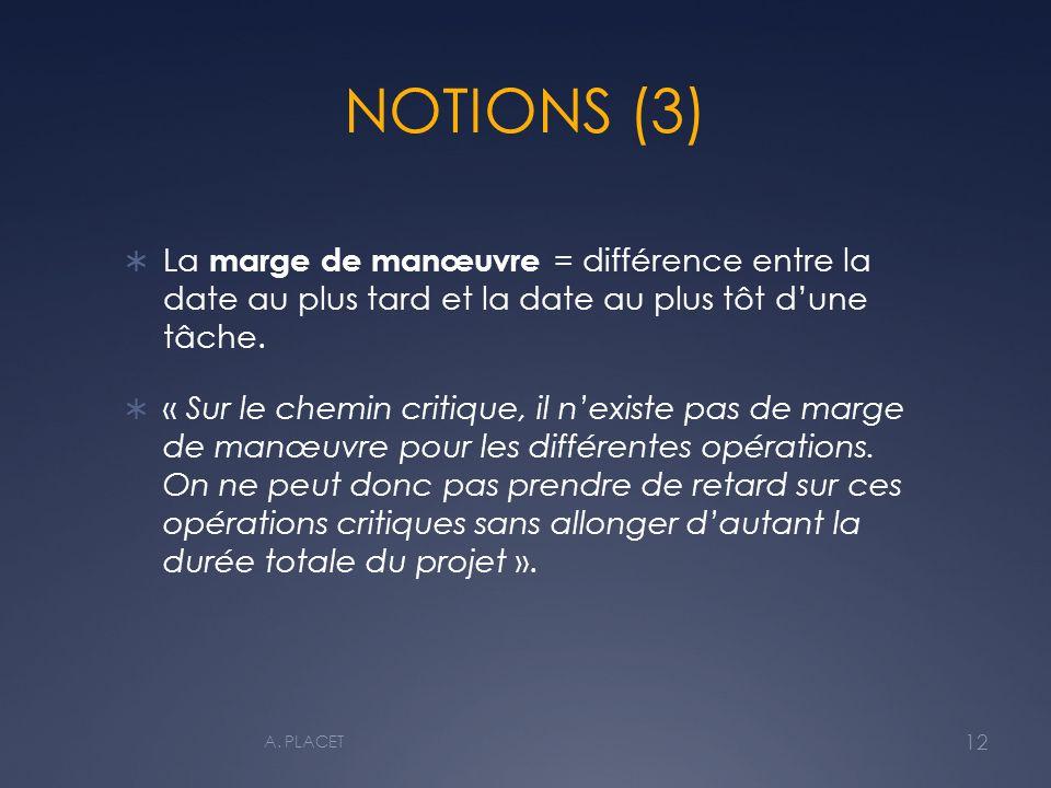NOTIONS (3) La marge de manœuvre = différence entre la date au plus tard et la date au plus tôt dune tâche.