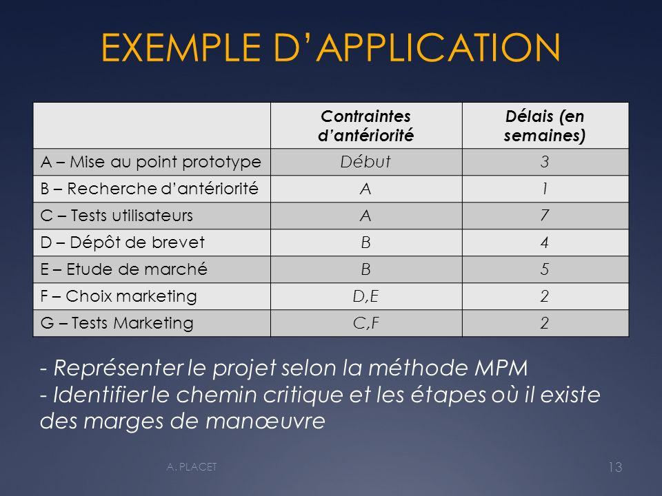 EXEMPLE DAPPLICATION Contraintes dantériorité Délais (en semaines) A – Mise au point prototypeDébut3 B – Recherche dantérioritéA1 C – Tests utilisateursA7 D – Dépôt de brevetB4 E – Etude de marchéB5 F – Choix marketingD,E2 G – Tests MarketingC,F2 - Représenter le projet selon la méthode MPM - Identifier le chemin critique et les étapes où il existe des marges de manœuvre 13 A.
