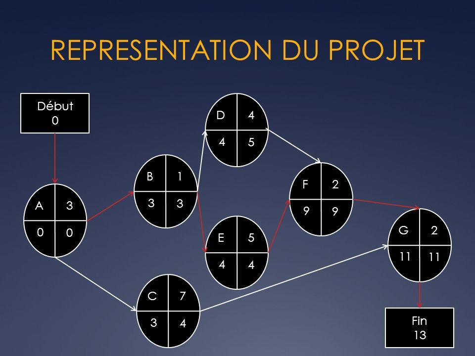 REPRESENTATION DU PROJET Début 0 A3 0 0 B1 3 3 D4 5 4 E5 4 4 C7 4 3 F2 9 9 G2 11 Fin 13
