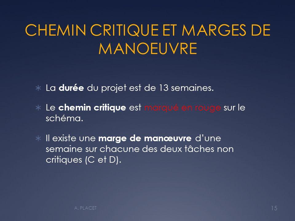CHEMIN CRITIQUE ET MARGES DE MANOEUVRE La durée du projet est de 13 semaines.