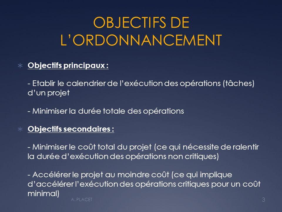 OBJECTIFS DE LORDONNANCEMENT Objectifs principaux : - Etablir le calendrier de lexécution des opérations (tâches) dun projet - Minimiser la durée totale des opérations Objectifs secondaires : - Minimiser le coût total du projet (ce qui nécessite de ralentir la durée dexécution des opérations non critiques) - Accélérer le projet au moindre coût (ce qui implique daccélérer lexécution des opérations critiques pour un coût minimal) 3 A.