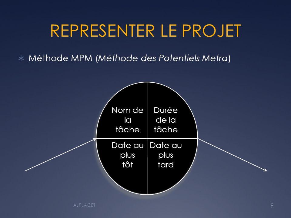 REPRESENTER LE PROJET Méthode MPM (Méthode des Potentiels Metra) Nom de la tâche Durée de la tâche Date au plus tôt Date au plus tard 9 A.